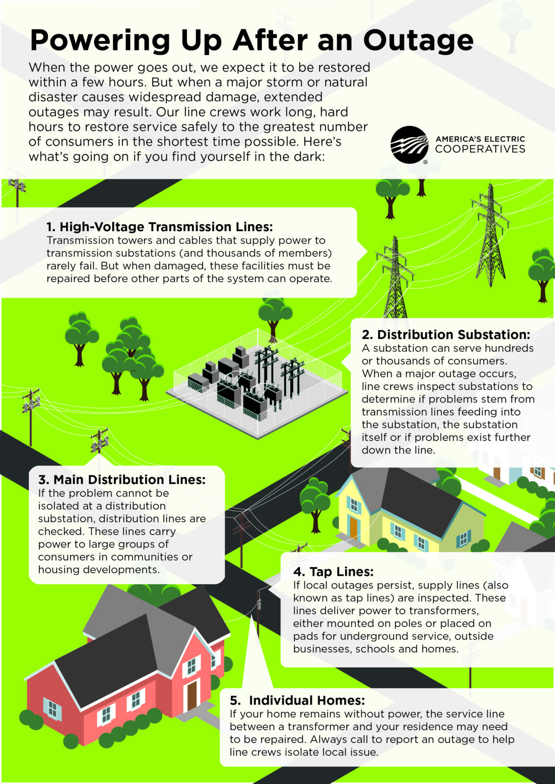 Detailed illustration showing the steps to restoring power