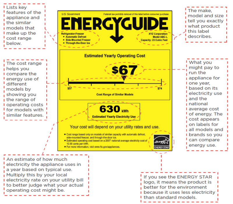 Detailed explanation of Energy Guide label